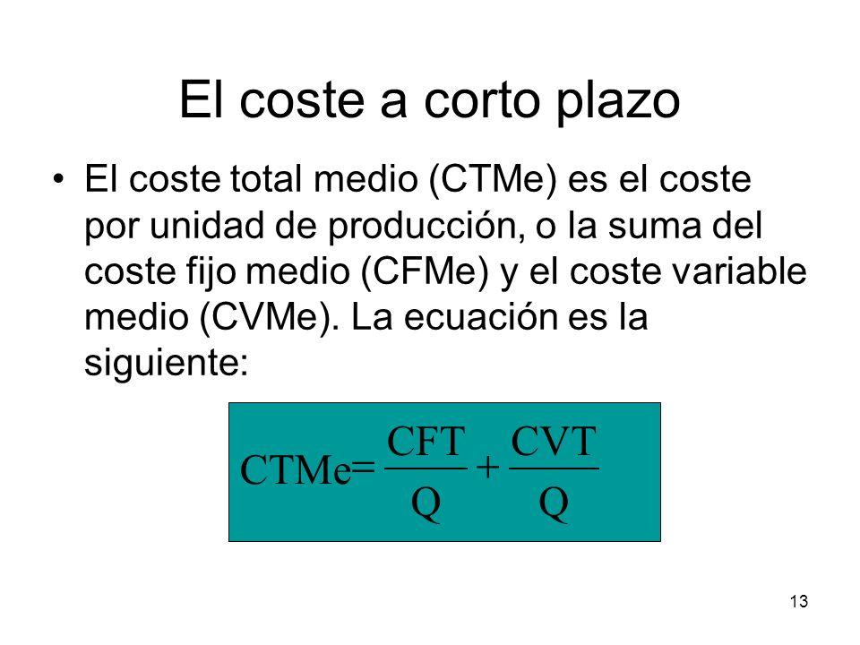 13 El coste a corto plazo El coste total medio (CTMe) es el coste por unidad de producción, o la suma del coste fijo medio (CFMe) y el coste variable
