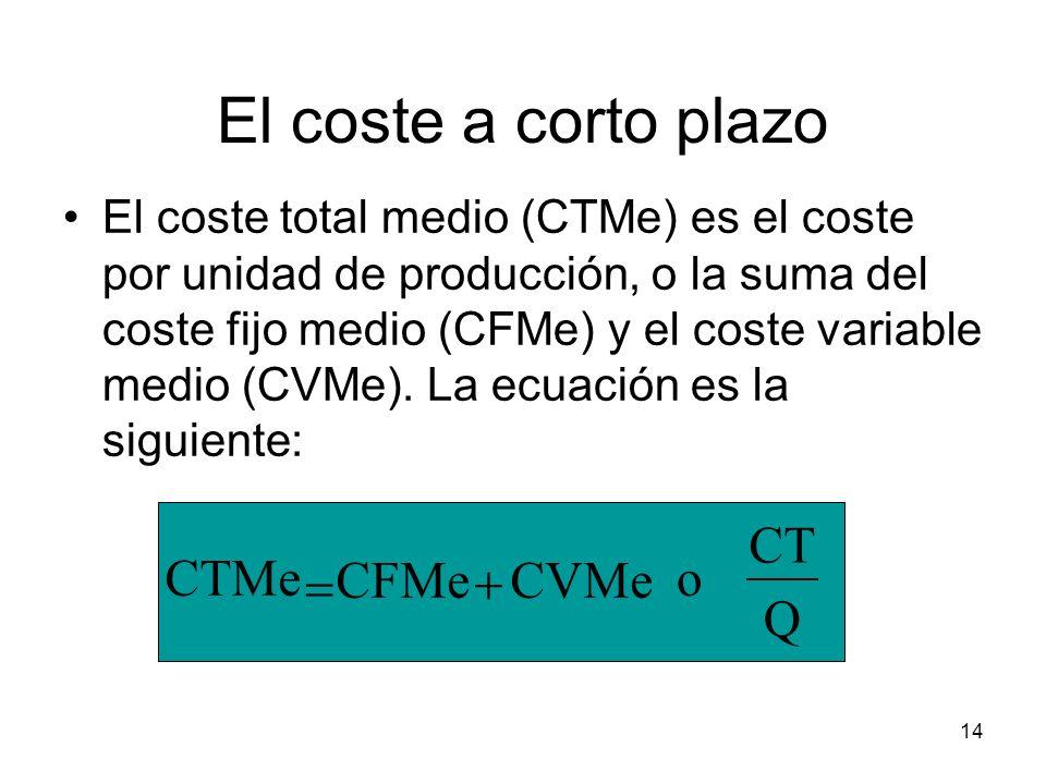 14 El coste a corto plazo El coste total medio (CTMe) es el coste por unidad de producción, o la suma del coste fijo medio (CFMe) y el coste variable