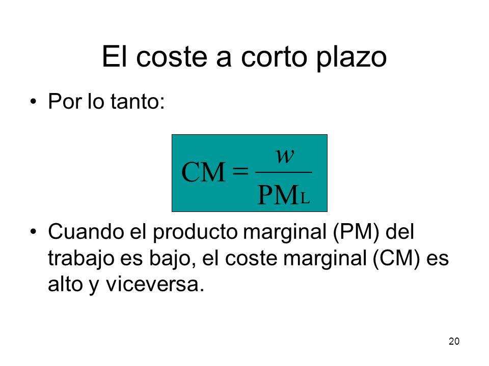 20 El coste a corto plazo Por lo tanto: Cuando el producto marginal (PM) del trabajo es bajo, el coste marginal (CM) es alto y viceversa. L PM CM w
