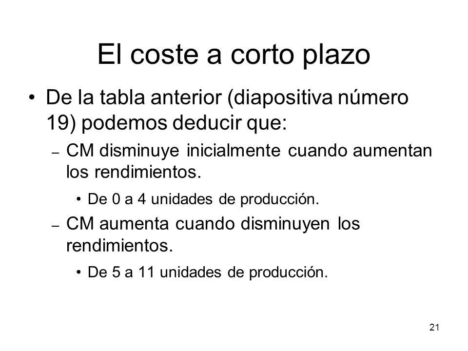 21 El coste a corto plazo De la tabla anterior (diapositiva número 19) podemos deducir que: – CM disminuye inicialmente cuando aumentan los rendimient