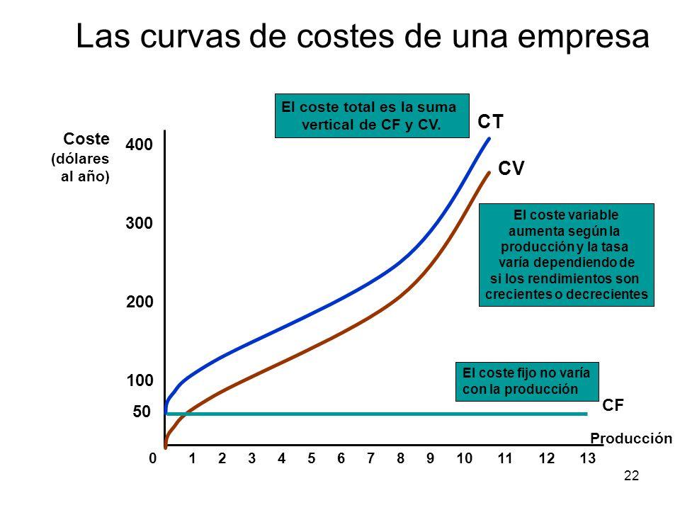 22 Las curvas de costes de una empresa Producción Coste (dólares al año) 100 200 300 400 012345678910111213 CV El coste variable aumenta según la prod