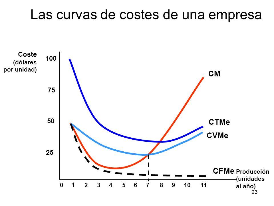 23 Producción (unidades al año) Coste (dólares por unidad) 25 50 75 100 0 1 234567891011 CM CTMe CVMe CFMe Las curvas de costes de una empresa