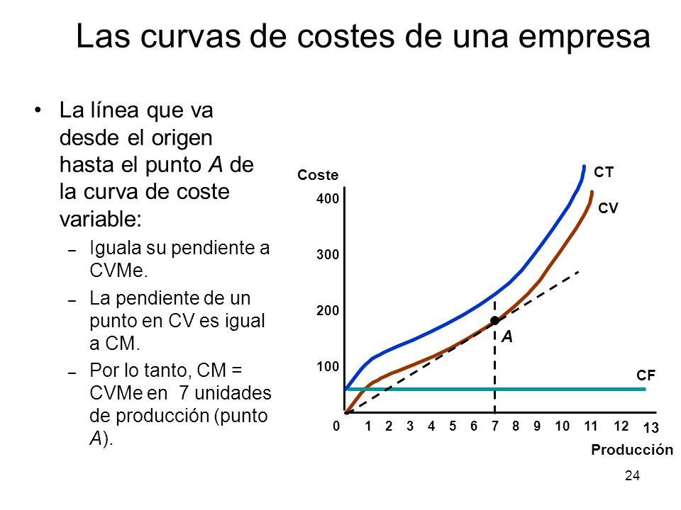 24 La línea que va desde el origen hasta el punto A de la curva de coste variable: – Iguala su pendiente a CVMe. – La pendiente de un punto en CV es i