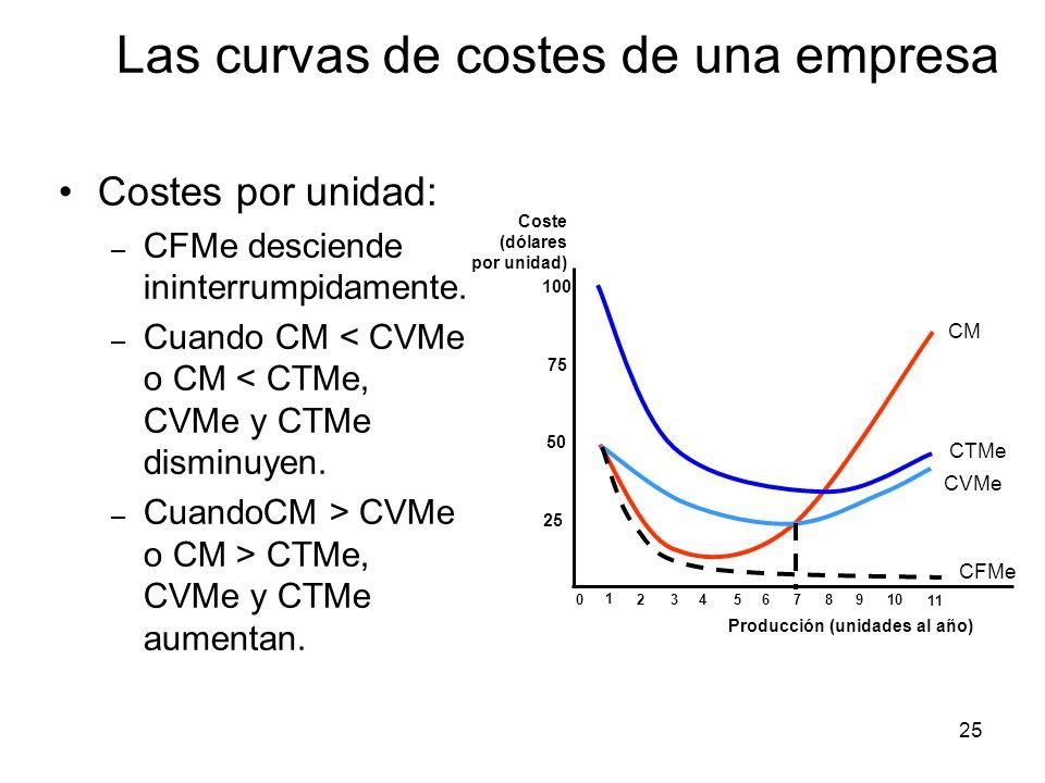25 Costes por unidad: – CFMe desciende ininterrumpidamente. – Cuando CM < CVMe o CM < CTMe, CVMe y CTMe disminuyen. – CuandoCM > CVMe o CM > CTMe, CVM