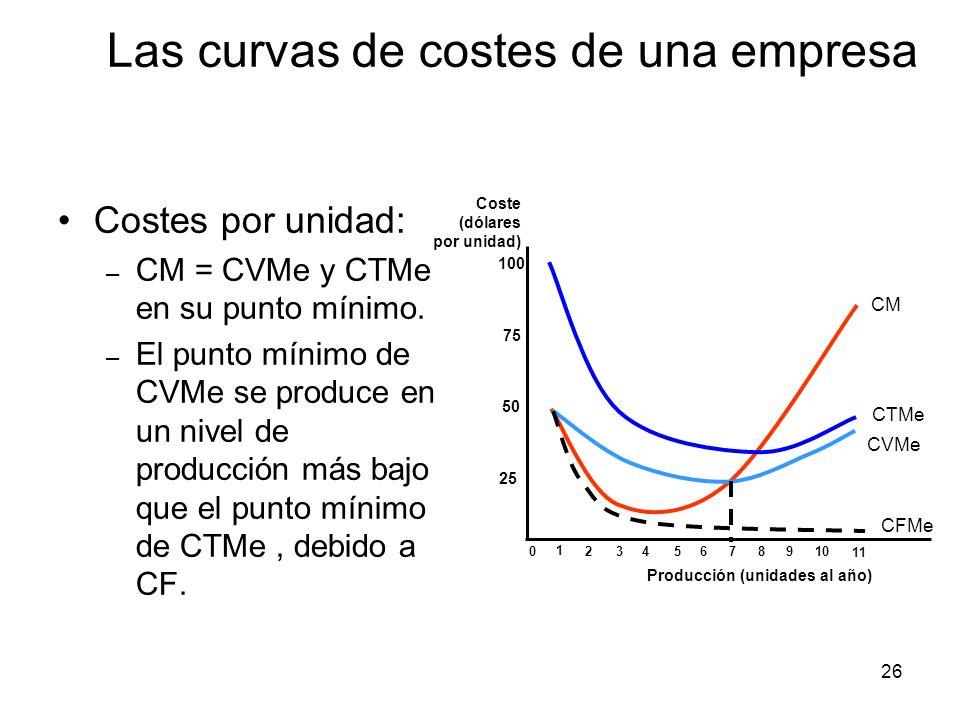26 Costes por unidad: – CM = CVMe y CTMe en su punto mínimo. – El punto mínimo de CVMe se produce en un nivel de producción más bajo que el punto míni
