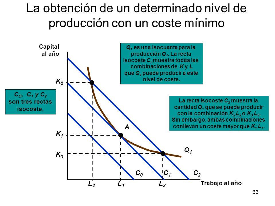 36 La obtención de un determinado nivel de producción con un coste mínimo Trabajo al año Capital al año La recta isocoste C 2 muestra la cantidad Q 1
