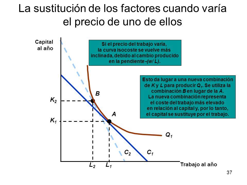 37 La sustitución de los factores cuando varía el precio de uno de ellos C2C2 Esto da lugar a una nueva combinación de K y L para producir Q 1. Se uti