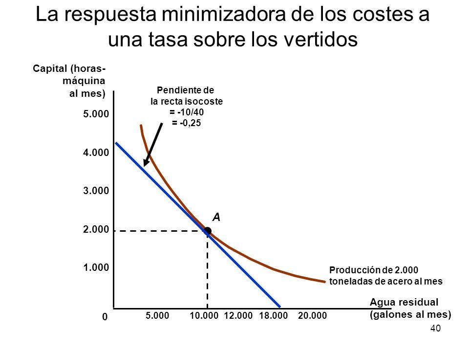 40 La respuesta minimizadora de los costes a una tasa sobre los vertidos Agua residual (galones al mes) Capital (horas- máquina al mes) Producción de