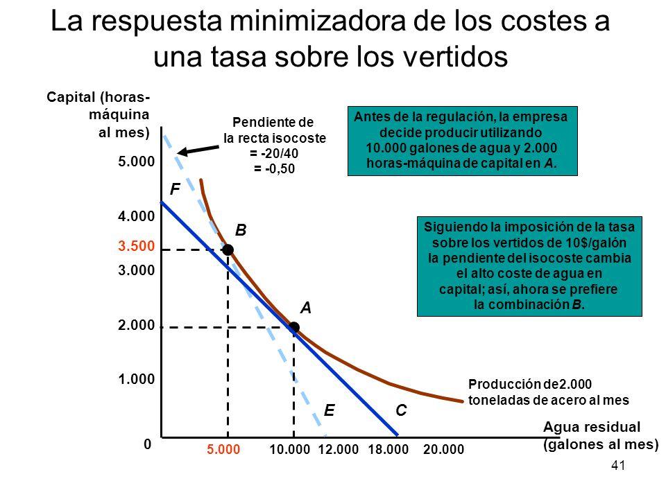 41 La respuesta minimizadora de los costes a una tasa sobre los vertidos Producción de2.000 toneladas de acero al mes 2.000 1.000 4.000 3.000 5.000 10