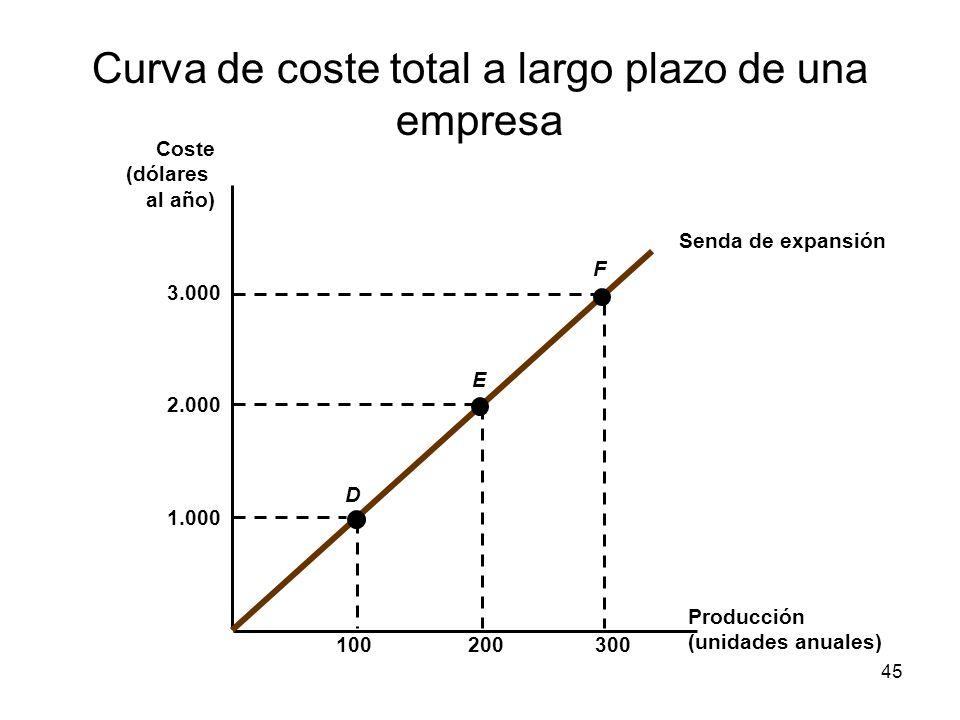 45 Curva de coste total a largo plazo de una empresa Producción (unidades anuales) Coste (dólares al año) Senda de expansión 1.000 100300200 2.000 3.0