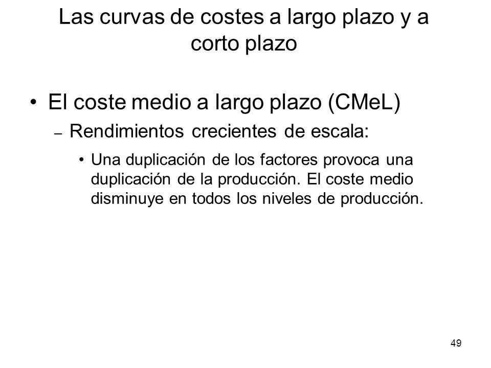 49 El coste medio a largo plazo (CMeL) – Rendimientos crecientes de escala: Una duplicación de los factores provoca una duplicación de la producción.
