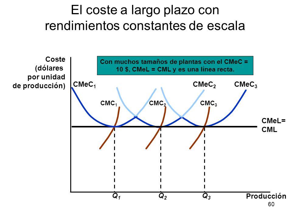 60 El coste a largo plazo con rendimientos constantes de escala Producción Coste (dólares por unidad de producción) Q3Q3 CMeC 3 CMC 3 Q2Q2 CMeC 2 CMC