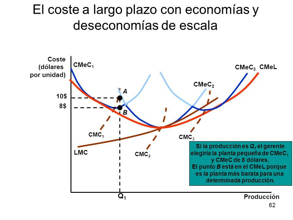 62 El coste a largo plazo con economías y deseconomías de escala Producción Coste (dólares por unidad) CMC 1 CMeC 1 CMeC 2 CMC 2 LMC Si la producción