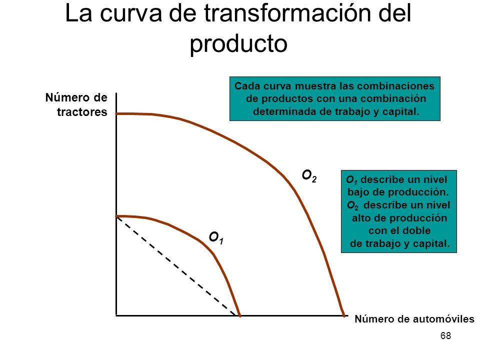 68 La curva de transformación del producto Número de automóviles Número de tractores O2O2 O 1 describe un nivel bajo de producción. O 2 describe un ni