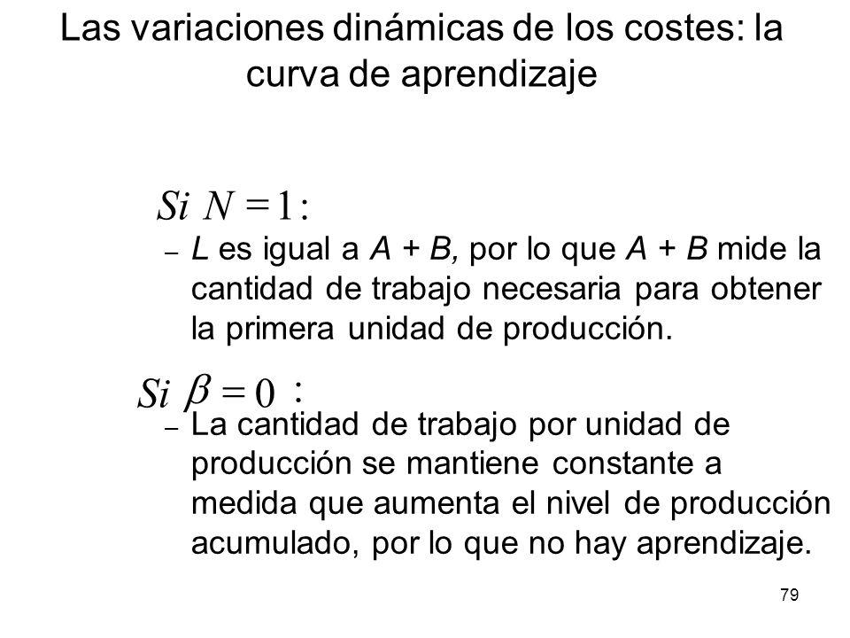 79 – L es igual a A + B, por lo que A + B mide la cantidad de trabajo necesaria para obtener la primera unidad de producción. – La cantidad de trabajo
