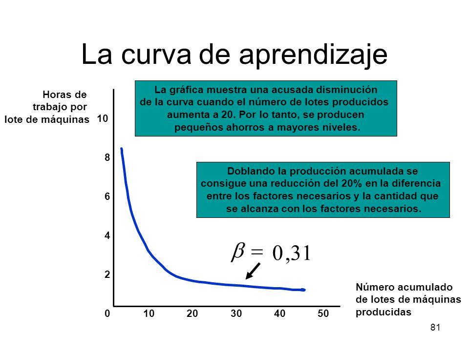 81 La curva de aprendizaje Número acumulado de lotes de máquinas producidas Horas de trabajo por lote de máquinas 10203040500 2 4 6 8 10,310 La gráfic