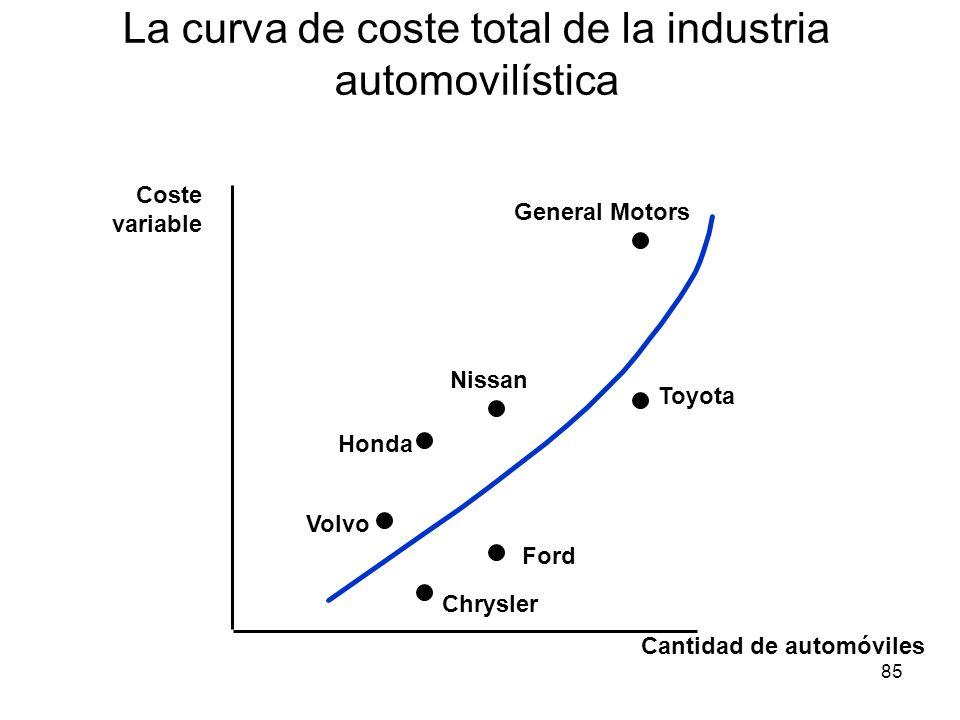 85 La curva de coste total de la industria automovilística Cantidad de automóviles Coste variable General Motors Toyota Ford Chrysler Volvo Honda Niss