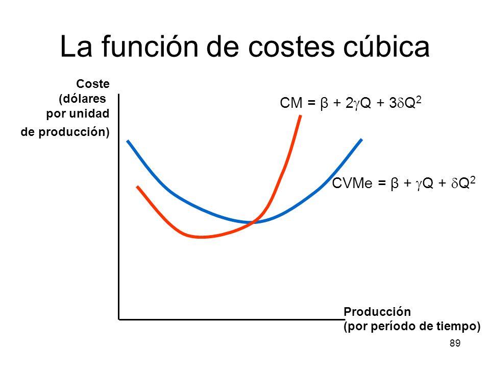 89 La función de costes cúbica Producción (por período de tiempo) Coste (dólares por unidad de producción) CM = β + 2 Q + 3 Q 2 CVMe = β + Q + Q 2