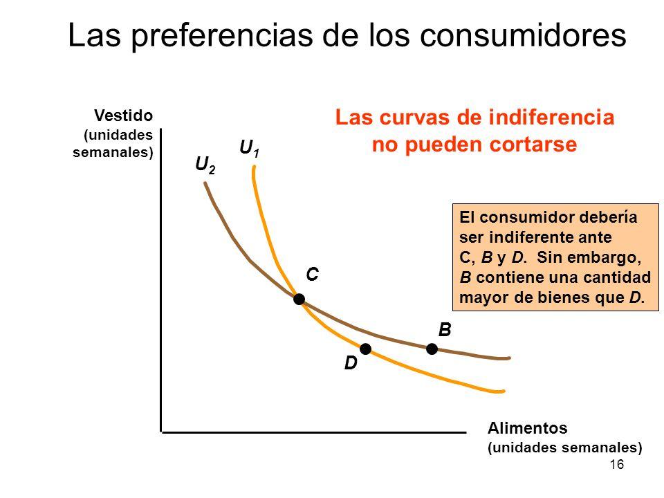 16 U1U1 U2U2 C D B El consumidor debería ser indiferente ante C, B y D. Sin embargo, B contiene una cantidad mayor de bienes que D. Las curvas de indi