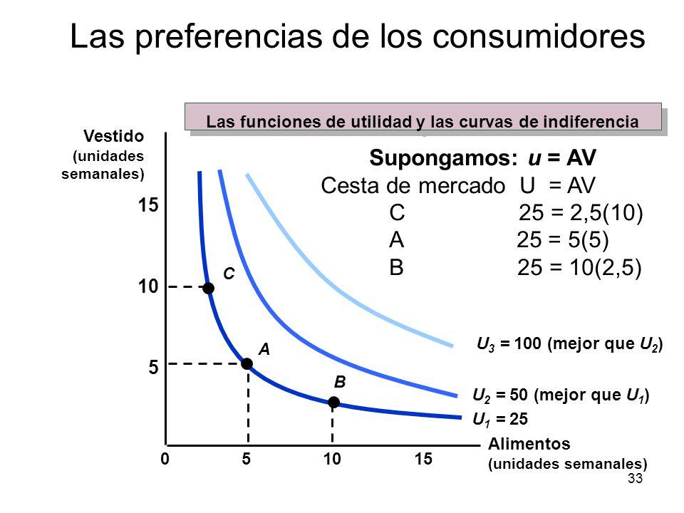 33 10155 5 10 15 0 U 1 = 25 U 2 = 50 (mejor que U 1 ) U 3 = 100 (mejor que U 2 ) A B C Supongamos: u = AV Cesta de mercado U = AV C 25 = 2,5(10) A 25