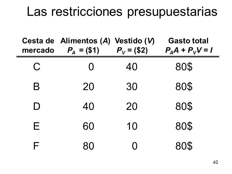 40 C04080$ B203080$ D402080$ E601080$ F80080$ Cesta de Alimentos (A) Vestido (V)Gasto total mercado P A = ($1)P V = ($2)P A A + P V V = I Las restricc