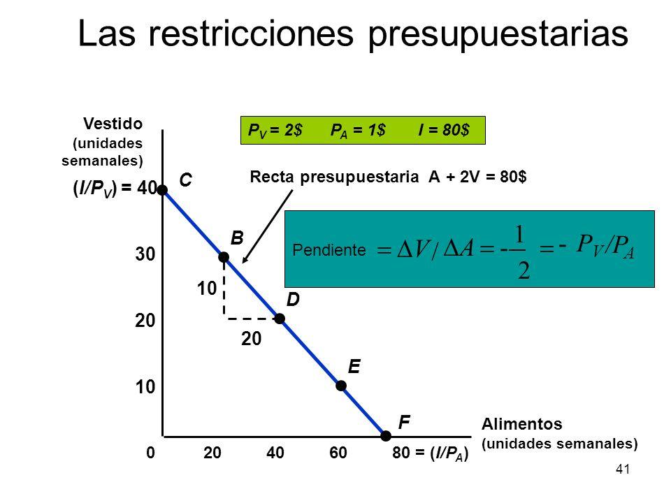 41 Recta presupuestaria A + 2V = 80$ /P A PVPV - 2 1 - / A V Pendiente 10 20 (I/P V ) = 40 406080 = (I/P A )20 10 20 30 0 C B D E F P V = 2$ P A = 1$