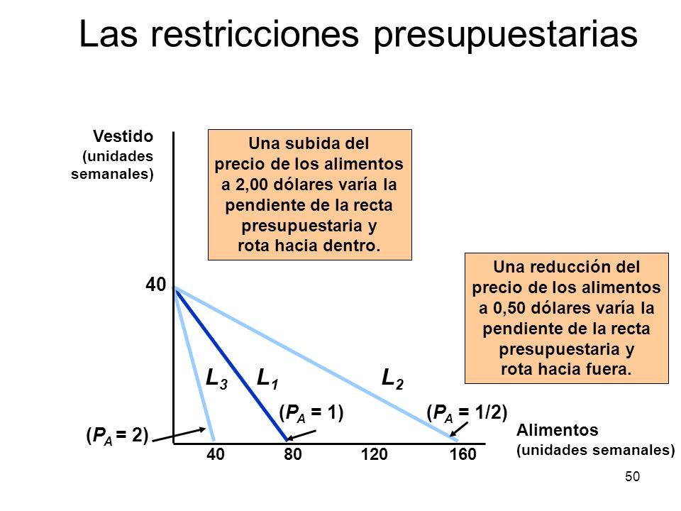 50 8012016040 (P A = 1) L1L1 Una subida del precio de los alimentos a 2,00 dólares varía la pendiente de la recta presupuestaria y rota hacia dentro.