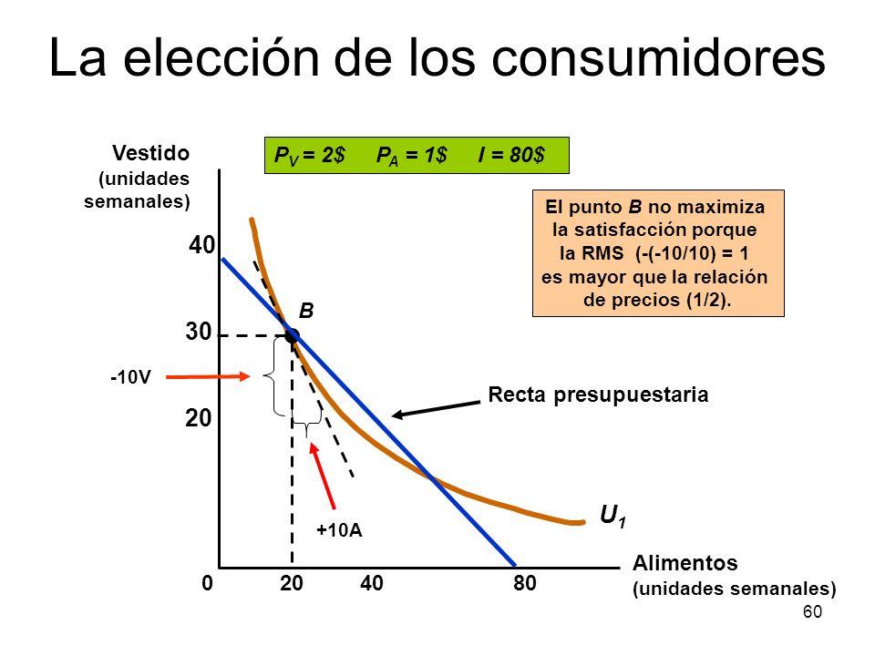 60 408020 30 40 0 U1U1 B Recta presupuestaria P V = 2$ P A = 1$ I = 80$ El punto B no maximiza la satisfacción porque la RMS (-(-10/10) = 1 es mayor q