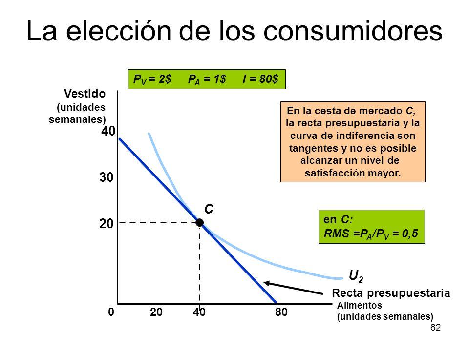 62 U2U2 P V = 2$ P A = 1$ I = 80$ Recta presupuestaria C En la cesta de mercado C, la recta presupuestaria y la curva de indiferencia son tangentes y