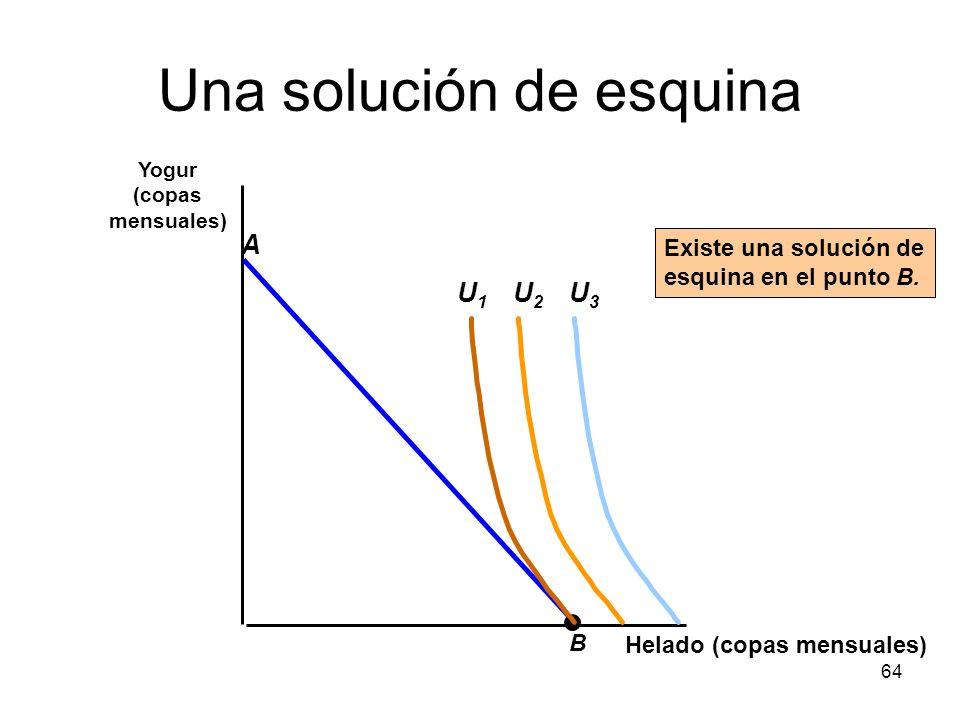 64 Una solución de esquina Helado (copas mensuales) Yogur (copas mensuales) B A U2U2 U3U3 U1U1 Existe una solución de esquina en el punto B.