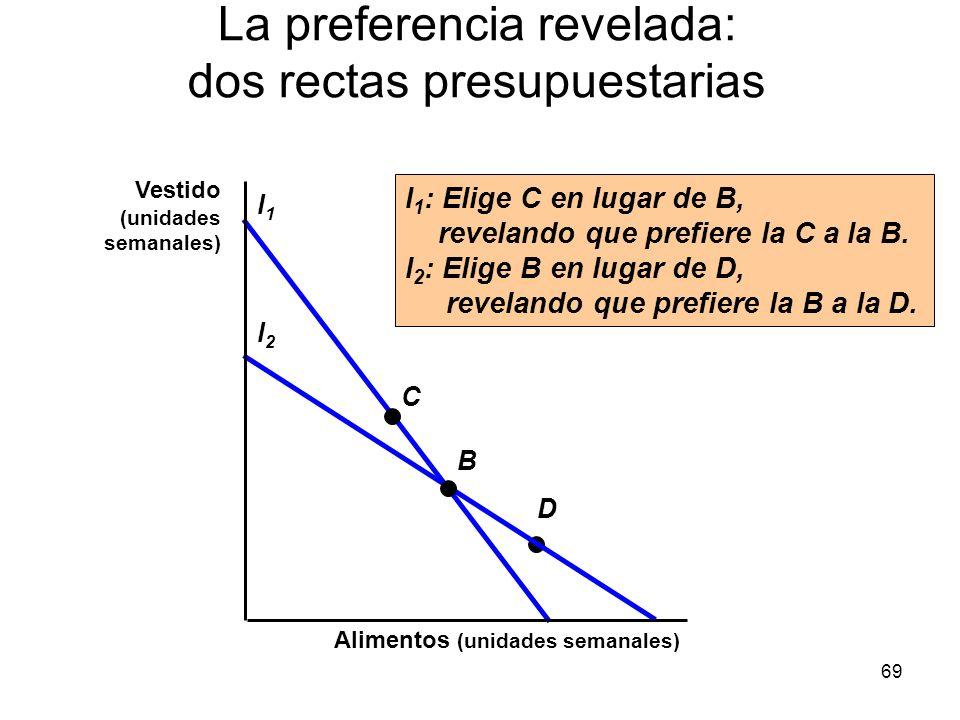 69 D La preferencia revelada: dos rectas presupuestarias l1l1 l2l2 B C I 1 : Elige C en lugar de B, revelando que prefiere la C a la B. l 2 : Elige B