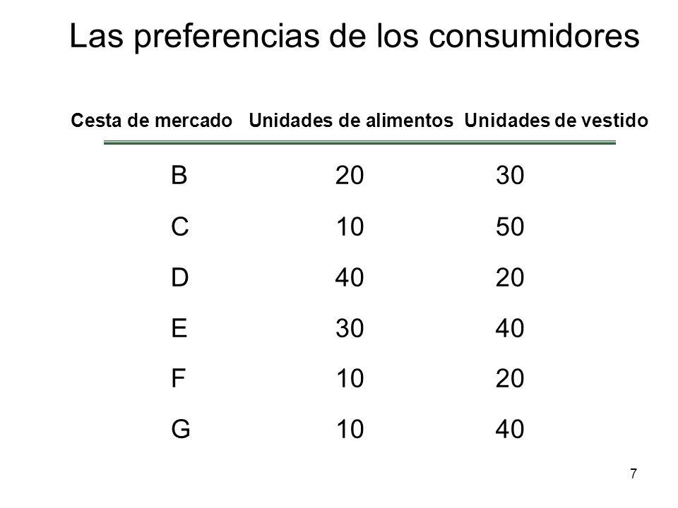 68 La preferencia revelada Se pueden averiguar las preferencias de un consumidor, si conocemos las decisiones que ha tomado y si tenemos información sobre un número suficiente de decisiones que se han tomado cuando han variado los precios y la renta.