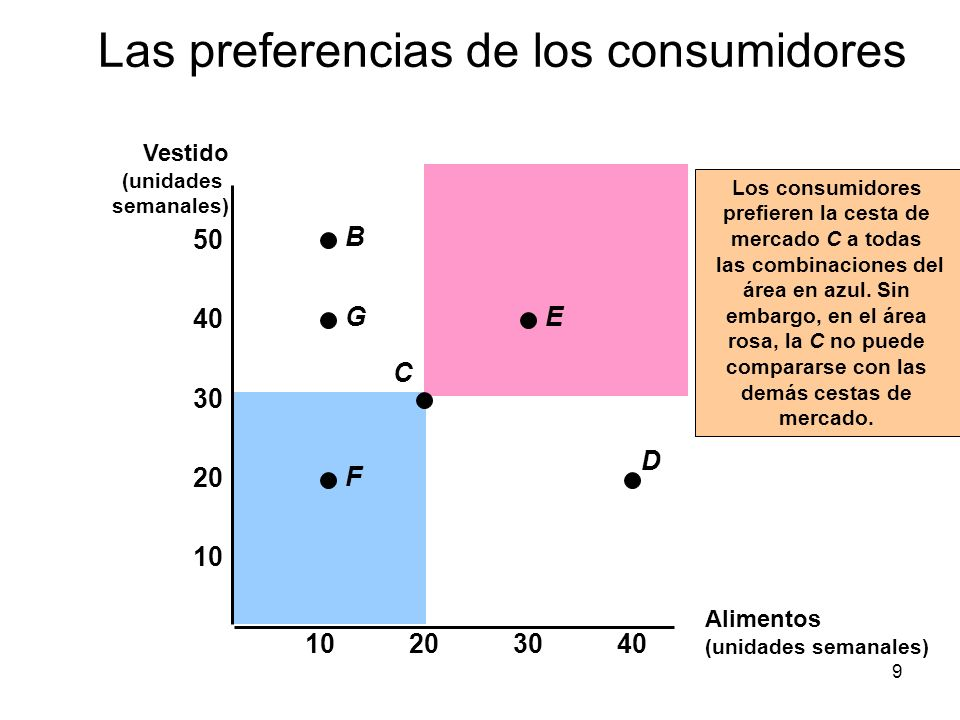 20 Añadiremos otro supuesto más sobre las preferencias de los consumidores: –A lo largo de una curva de indiferencia se encuentra una relación marginal de sustitución decreciente.