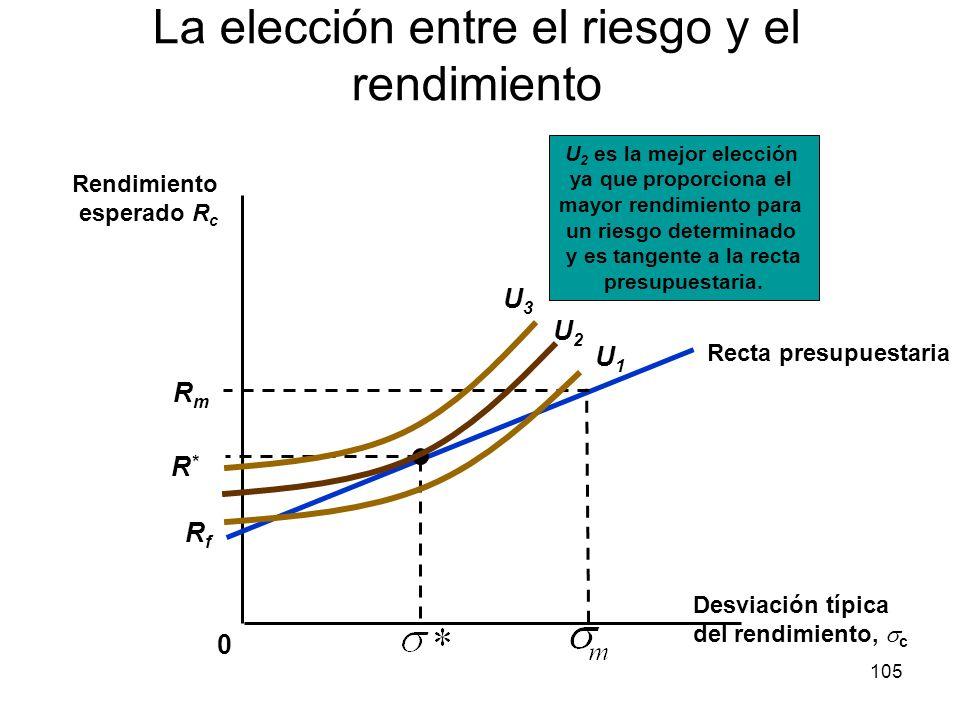 105 La elección entre el riesgo y el rendimiento 0 Desviación típica del rendimiento, c Rendimiento esperado R c U 2 es la mejor elección ya que propo
