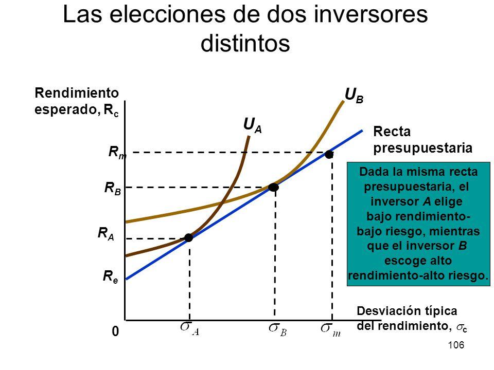 106 ReRe Recta presupuestaria Las elecciones de dos inversores distintos 0 Rendimiento esperado, R c Dada la misma recta presupuestaria, el inversor A