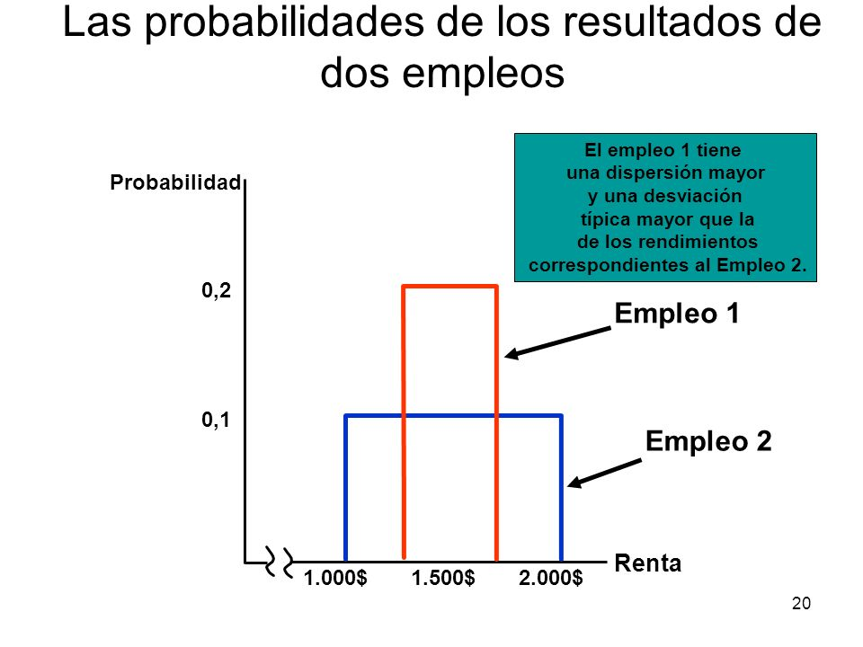 20 Las probabilidades de los resultados de dos empleos Renta 0,1 1.000$1.500$2.000$ 0,2 Empleo 2 Empleo 1 El empleo 1 tiene una dispersión mayor y una