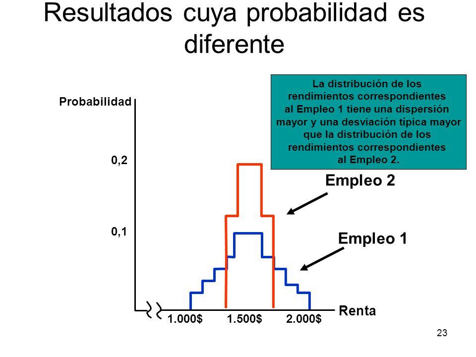 23 Resultados cuya probabilidad es diferente Empleo 1 Empleo 2 La distribución de los rendimientos correspondientes al Empleo 1 tiene una dispersión m