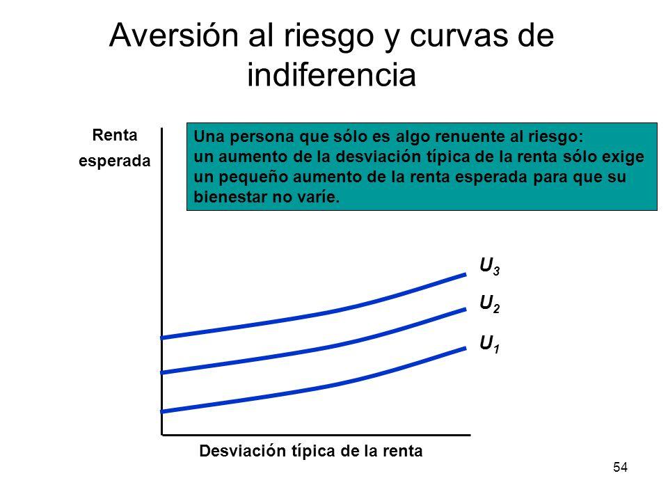 54 Aversión al riesgo y curvas de indiferencia Desviación típica de la renta Renta esperada Una persona que sólo es algo renuente al riesgo: un aument