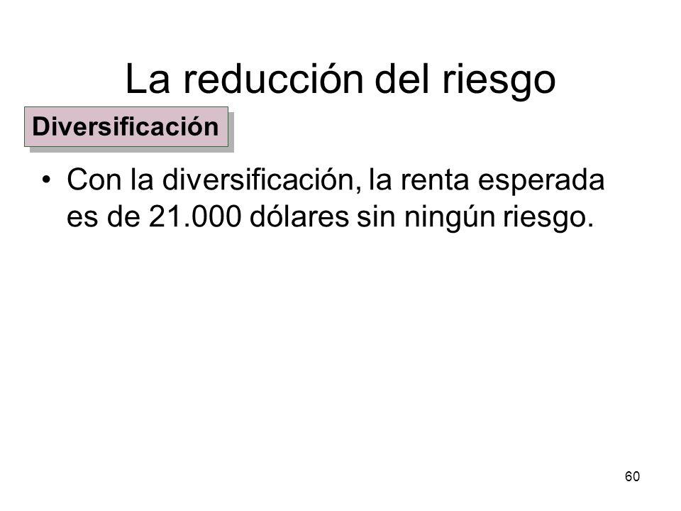 60 La reducción del riesgo Con la diversificación, la renta esperada es de 21.000 dólares sin ningún riesgo. Diversificación