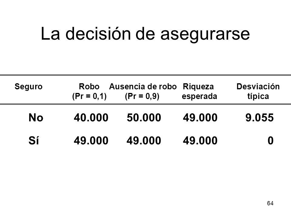 64 La decisión de asegurarse No40.00050.00049.0009.055 Sí49.00049.00049.0000 SeguroRobo Ausencia de robo Riqueza Desviación (Pr = 0,1)(Pr = 0,9) esper