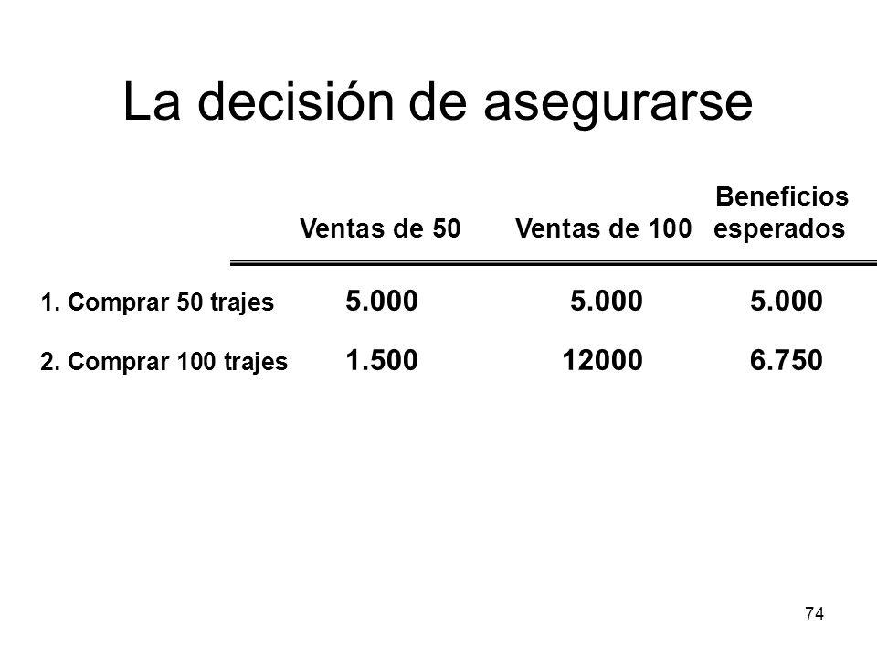 74 La decisión de asegurarse 1. Comprar 50 trajes 5.0005.0005.000 2. Comprar 100 trajes 1.500120006.750 Beneficios Ventas de 50 Ventas de 100 esperado