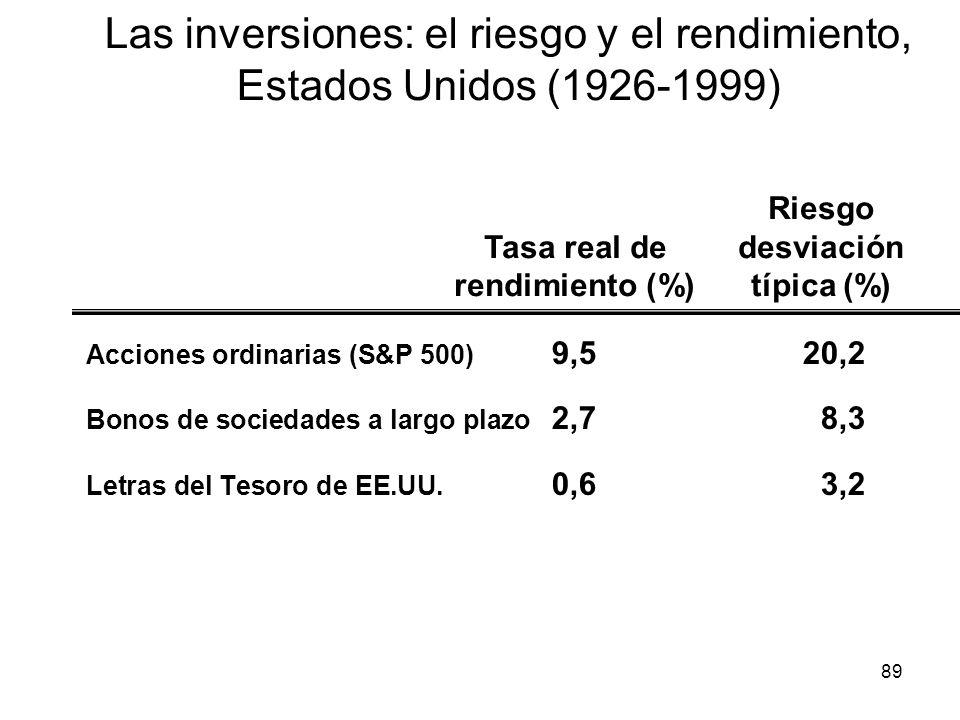 89 Las inversiones: el riesgo y el rendimiento, Estados Unidos (1926-1999) Acciones ordinarias (S&P 500) 9,520,2 Bonos de sociedades a largo plazo 2,7