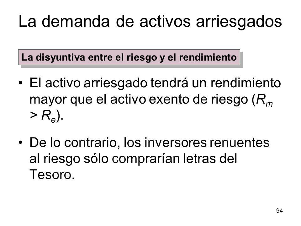 94 La demanda de activos arriesgados El activo arriesgado tendrá un rendimiento mayor que el activo exento de riesgo (R m > R e ). De lo contrario, lo