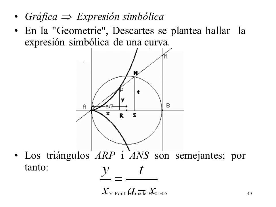 V. Font. Granada 24-01-0543 Gráfica Expresión simbólica En la