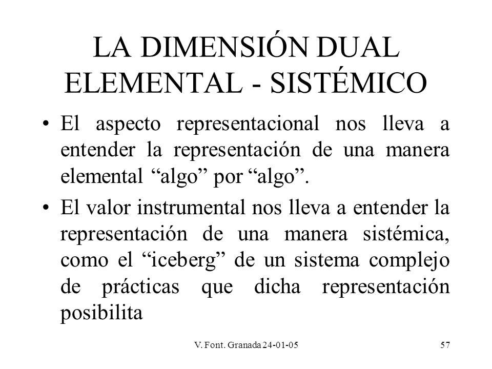 V. Font. Granada 24-01-0557 LA DIMENSIÓN DUAL ELEMENTAL - SISTÉMICO El aspecto representacional nos lleva a entender la representación de una manera e