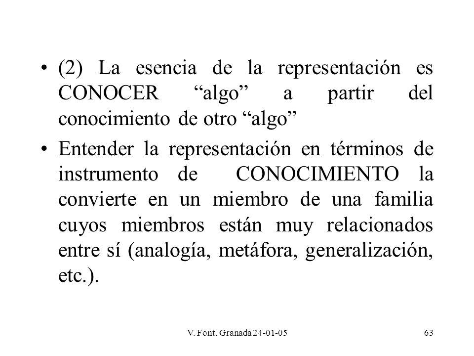 V. Font. Granada 24-01-0563 (2) La esencia de la representación es CONOCER algo a partir del conocimiento de otro algo Entender la representación en t