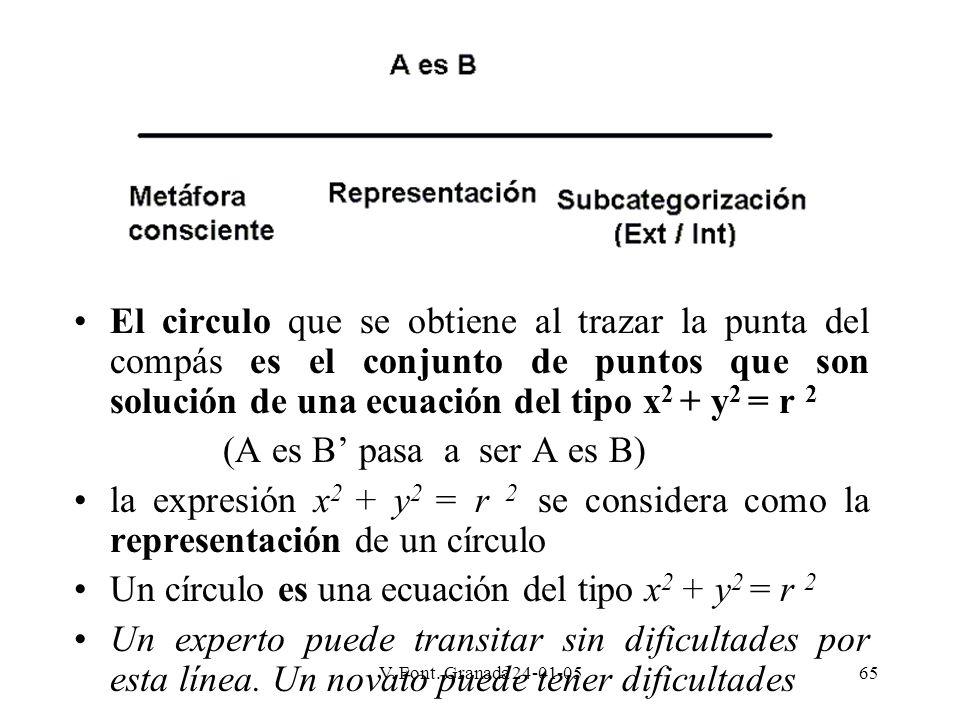V. Font. Granada 24-01-0565 El circulo que se obtiene al trazar la punta del compás es el conjunto de puntos que son solución de una ecuación del tipo