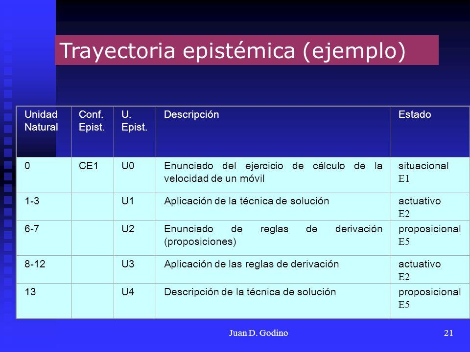 Juan D. Godino21 Trayectoria epistémica (ejemplo) Unidad Natural Conf. Epist. U. Epist. DescripciónEstado 0CE1U0Enunciado del ejercicio de cálculo de