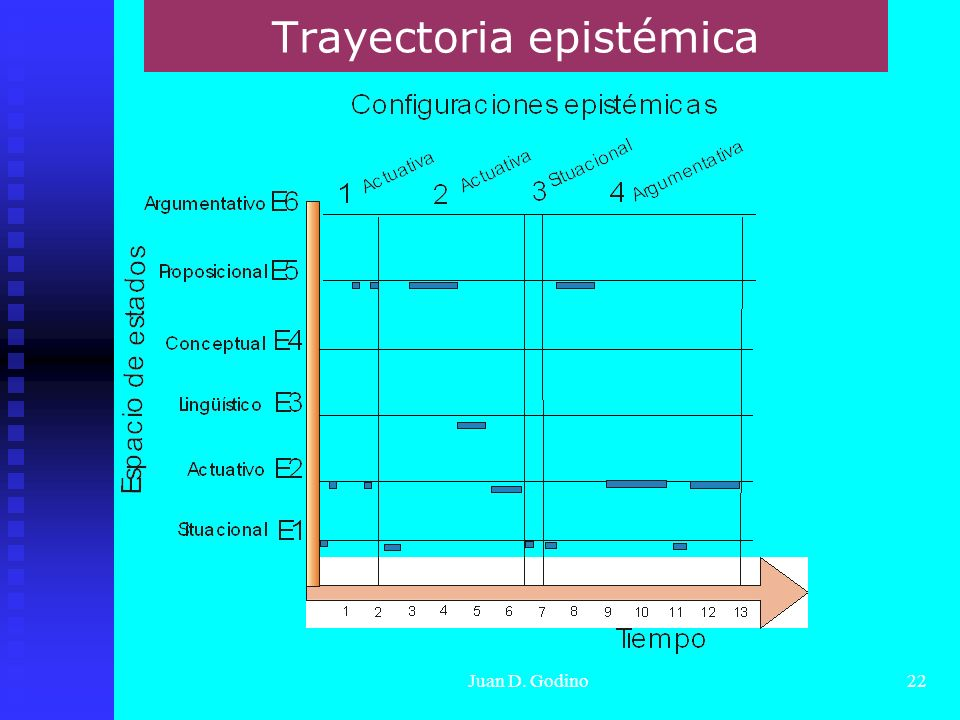 Juan D. Godino22 Trayectoria epistémica