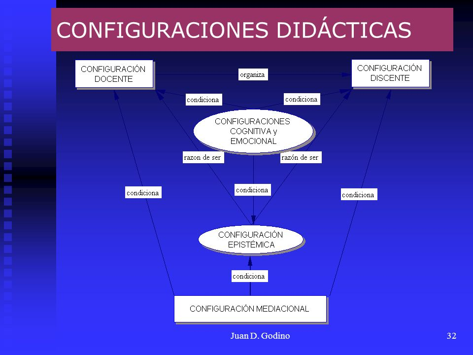 Juan D. Godino32 CONFIGURACIONES DIDÁCTICAS